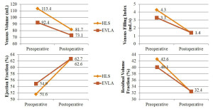 APG responsiveness after HLS and EVLA